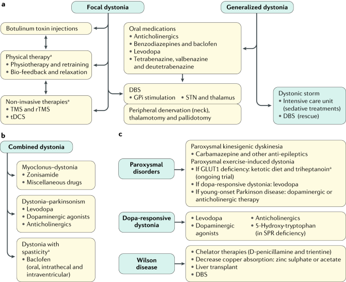 dystonia hipertónia tachycardia)