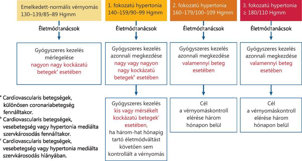 hipertónia 3 fokozatú prognózis