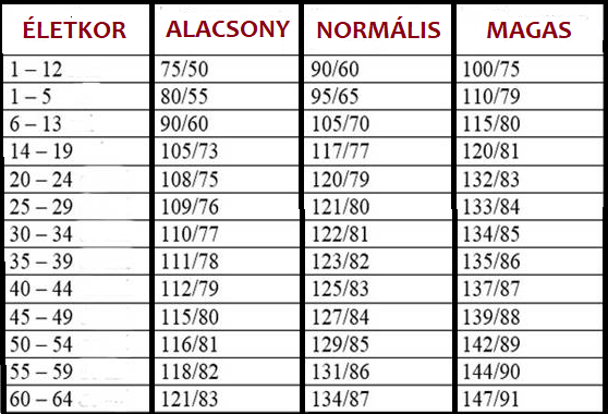 átlagos artériás vérnyomás
